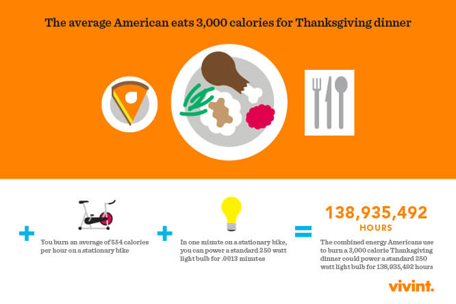 thanksgiving info